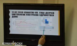 Презентација на резултатитете од аеросолизација на Куманово