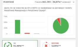 """Обработени скоро сите гласови од референдумот, 91,48% гласале """"ЗА"""""""